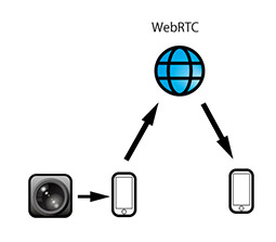 WebRTC_diagram_mini2